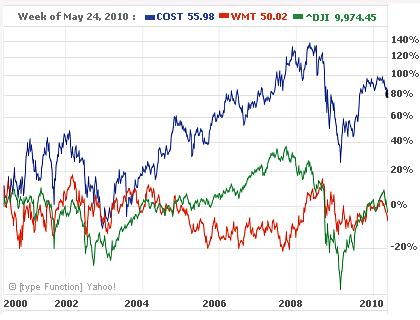 Costco v. Wal-Mart v. Dow Jones Inex