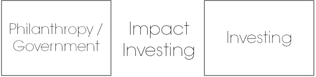 Impact Investing_Time to Develop_1