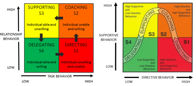 Situational leadership_two graphics