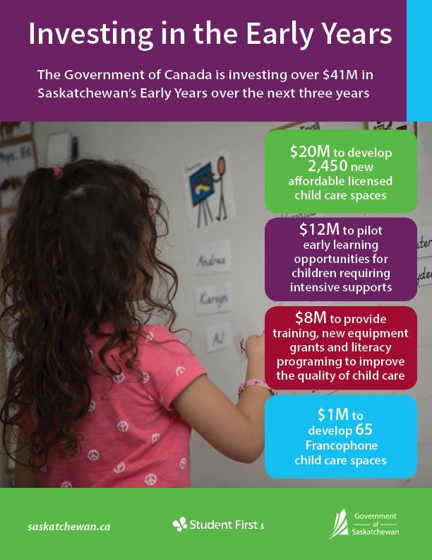 Federal Home Care And Family Support Grant : federal, family, support, grant, Federal, Funding, Early, Learning, Child, Years, Government, Saskatchewan