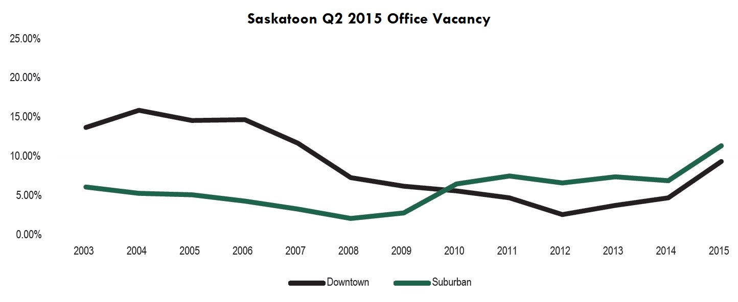 Quick facts you need to know about the Saskatoon office