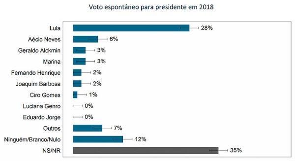 Pesquisa vox Lula2018 03