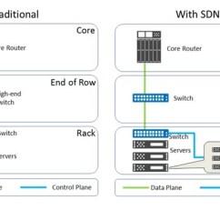 Cisco Ucs Diagram Wiring A Dimmer Switch Uk Sdn Vs Nfv Traditional Networking | Kolagani`s Blog (network + Virtualization Cloud)