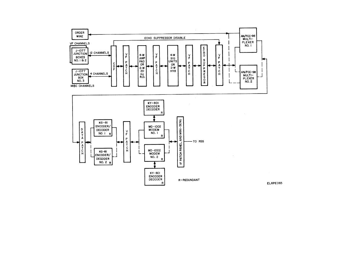 Figure 6-11. Voice Frequency Circuits, Block Diagram.