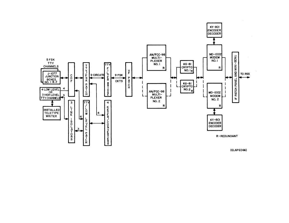 Figure 6-12. Teletype Circuits, Block Diagram.