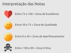 Notas Net Promoter Score