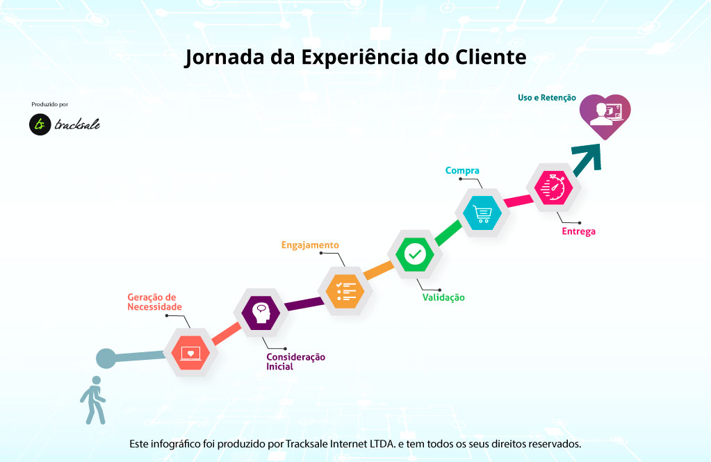 jornada do cliente - satisfação de clientes - tracksale