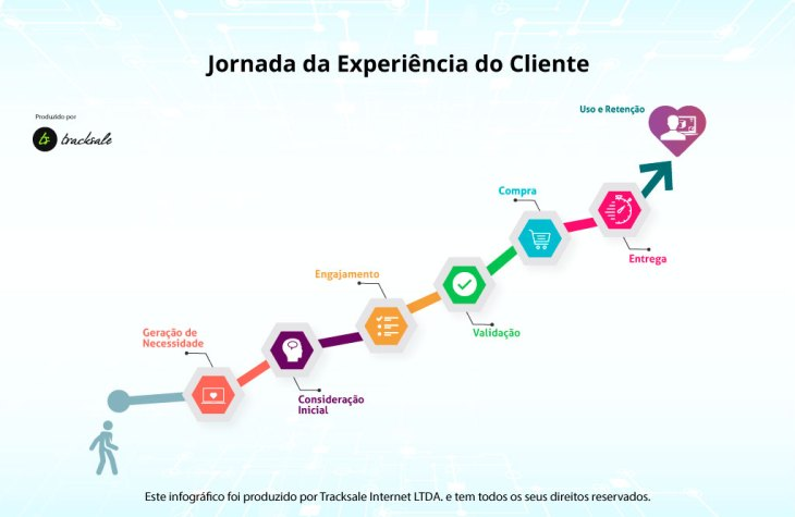 Resultado de imagem para jornada do cliente