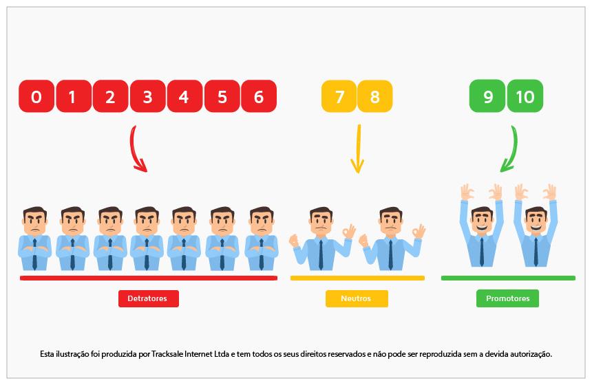 detratores, neutros e promotores - clientes neutros - satisfação de clientes - tracksale