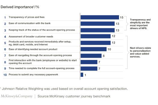 mckinseyandcompany - jornada do cliente - satisfação de clientes - tracksale
