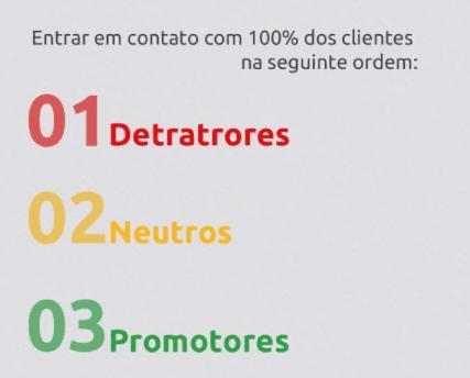 Escala de prioridade do fechamento do loop - clientes neutros - satisfação de clientes - tracksale