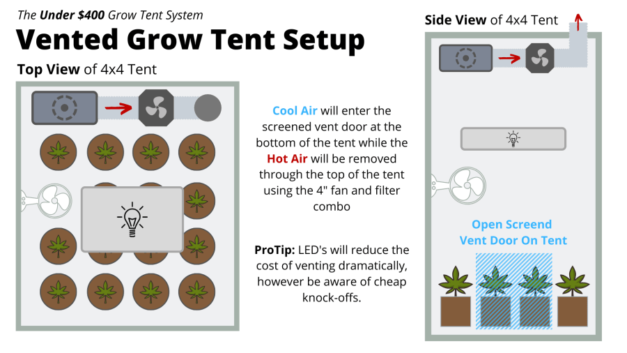 How to Grow Weed - Vented Garden - Grow Guide - Grow Tent Setup - Learn Sativa