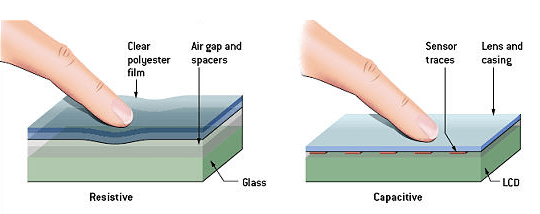 Resistive or Capacitive Screen