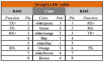 rj45 cable wiring t568b straight through 2003 ford f150 starter solenoid diagram ethernet lan pinout information