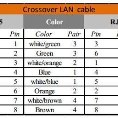Rj45 Cable Wiring T568b Straight Through Fire Pump Diagram Ethernet Lan Pinout Information Cross Over Pins