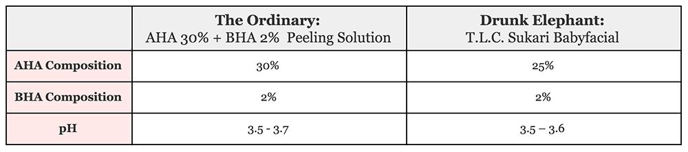 AHA/BHA Composition and pH Table