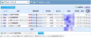 平成28年6月20日(月)朝の株式