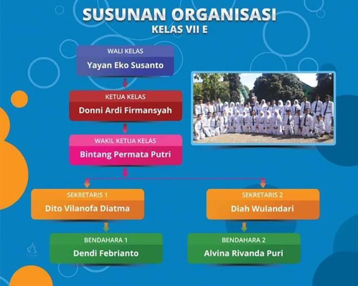 Contoh Struktur Organisasi Kelas Kreatif di Sekolah Unggulan