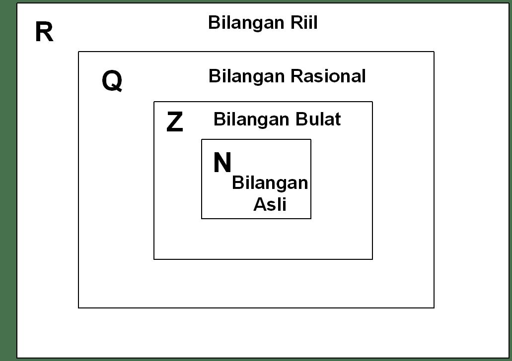 """Bilangan rasional biasanya diberi lambang q (yang berasal dari bahasa inggris """"quotient""""). Berbagai Macam Bilangan Another Satria S Project"""