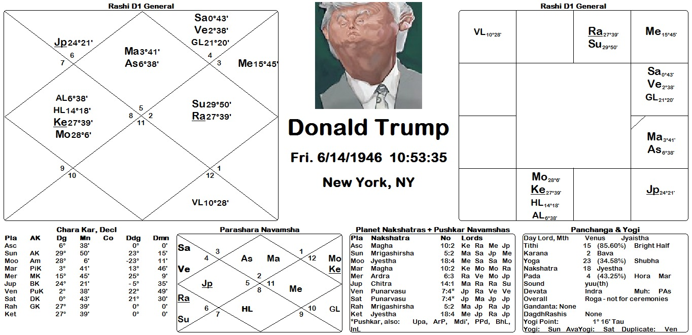 donald-trump-chart-and-pic
