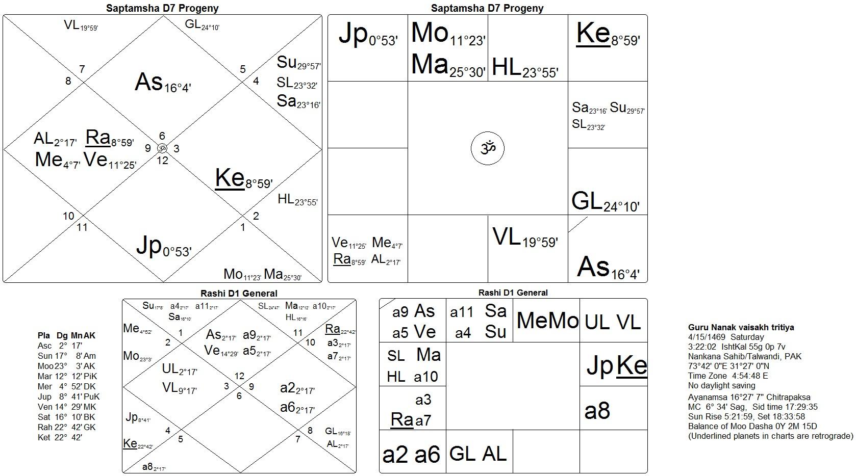 Horoscope of baba siri chand son of guru nanak dev sat siri khalsa horoscope guru nanak d7 chitrapaksh nvjuhfo Images