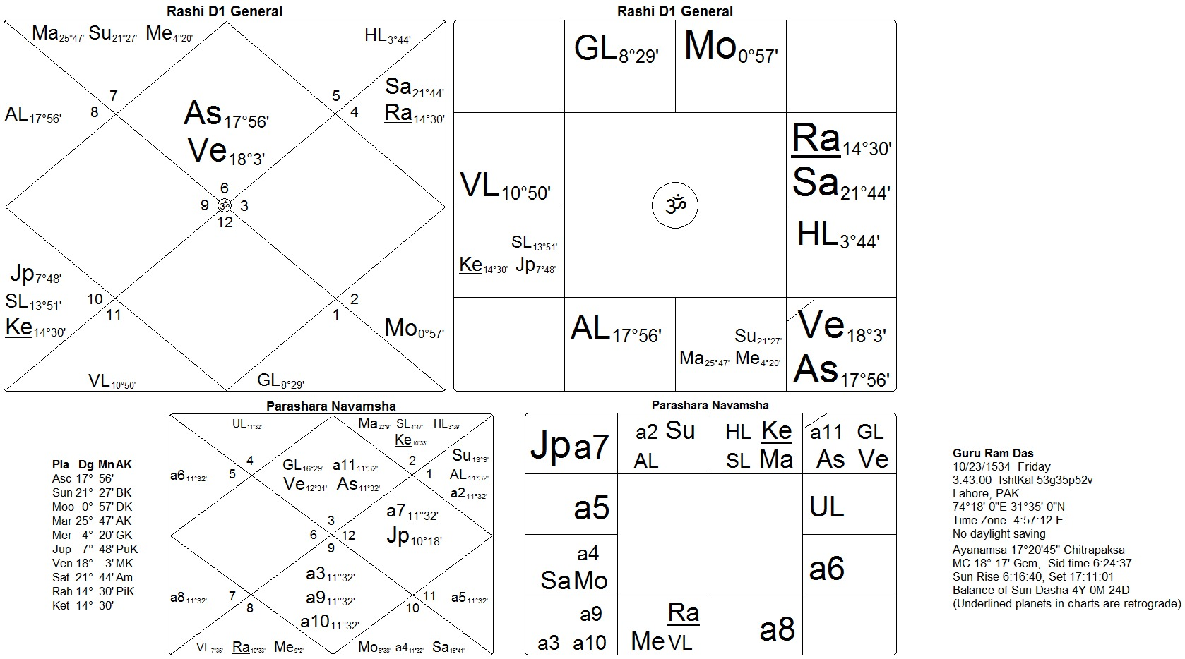 Horoscope of baba siri chand son of guru nanak dev sat siri khalsa horoscope guru ram das nvjuhfo Images