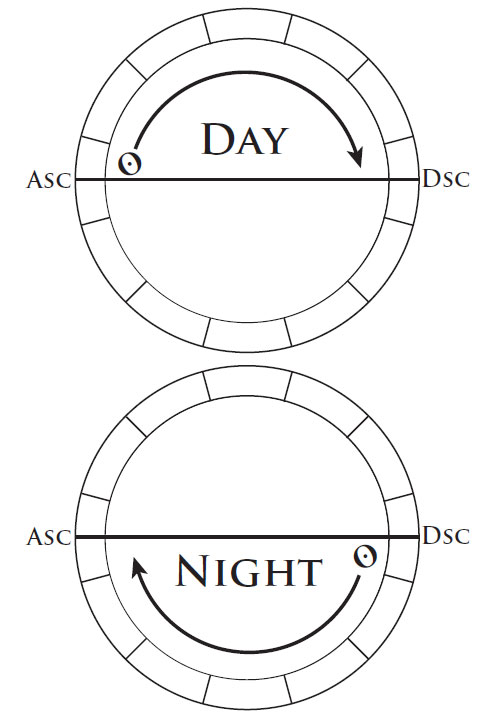 Five Tips For Interpreting The Saturn Return