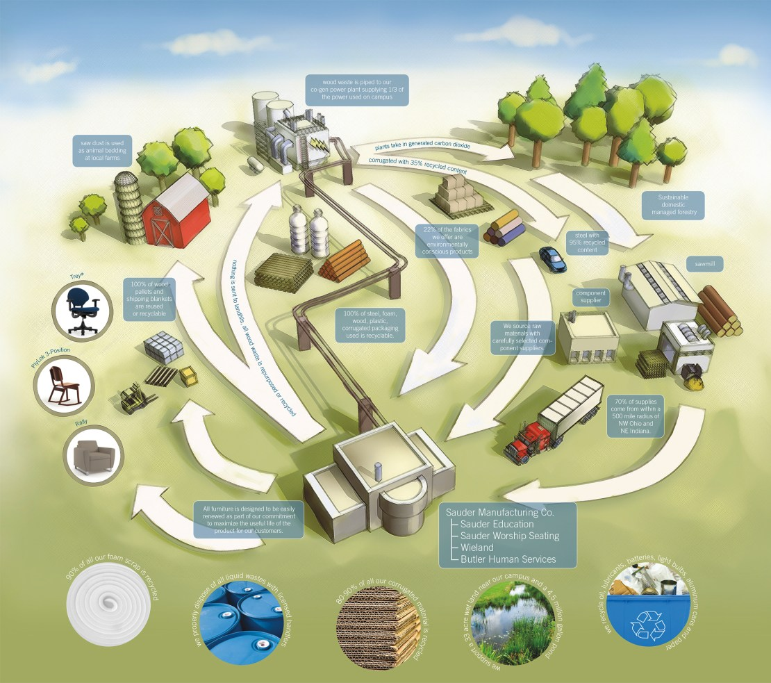 Sustainability_map-3