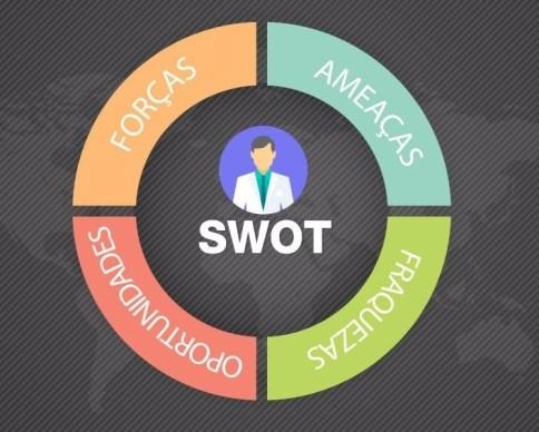gerenciar-stress-SWOT