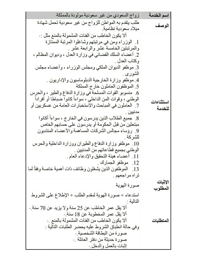 شروط زواج السعودي من أجنبية أهل السعودية Saudia10