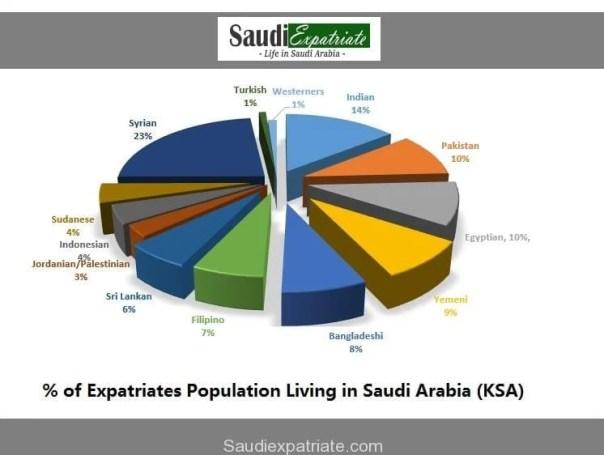 Population of Expatriates Living in Saudi Arabia-KSA-SaudiExpatriate.com