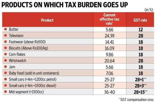 Products with tax burden up GST (Goods & Service Tax)-SaudiExpatriate.com