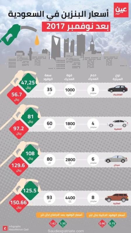 Saudi Increase in Petrol Prices-Infographic-SaudiExpatriate.com