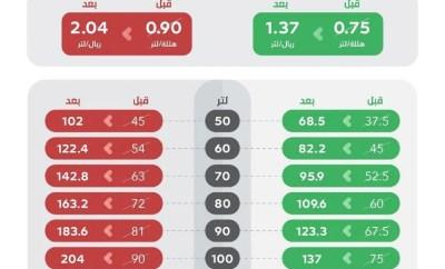 Petrol Prices in Saudi Arabia