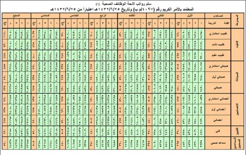 راتب الطبيب السعودي