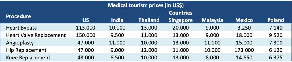 أسعار العمليات الجراحية خارج المملكة (السياحة العلاجية)