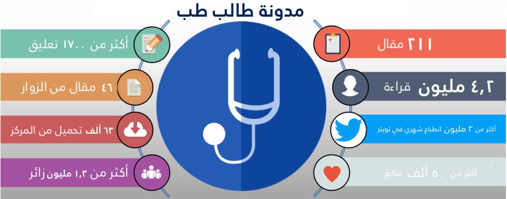 مدونة طالب طب