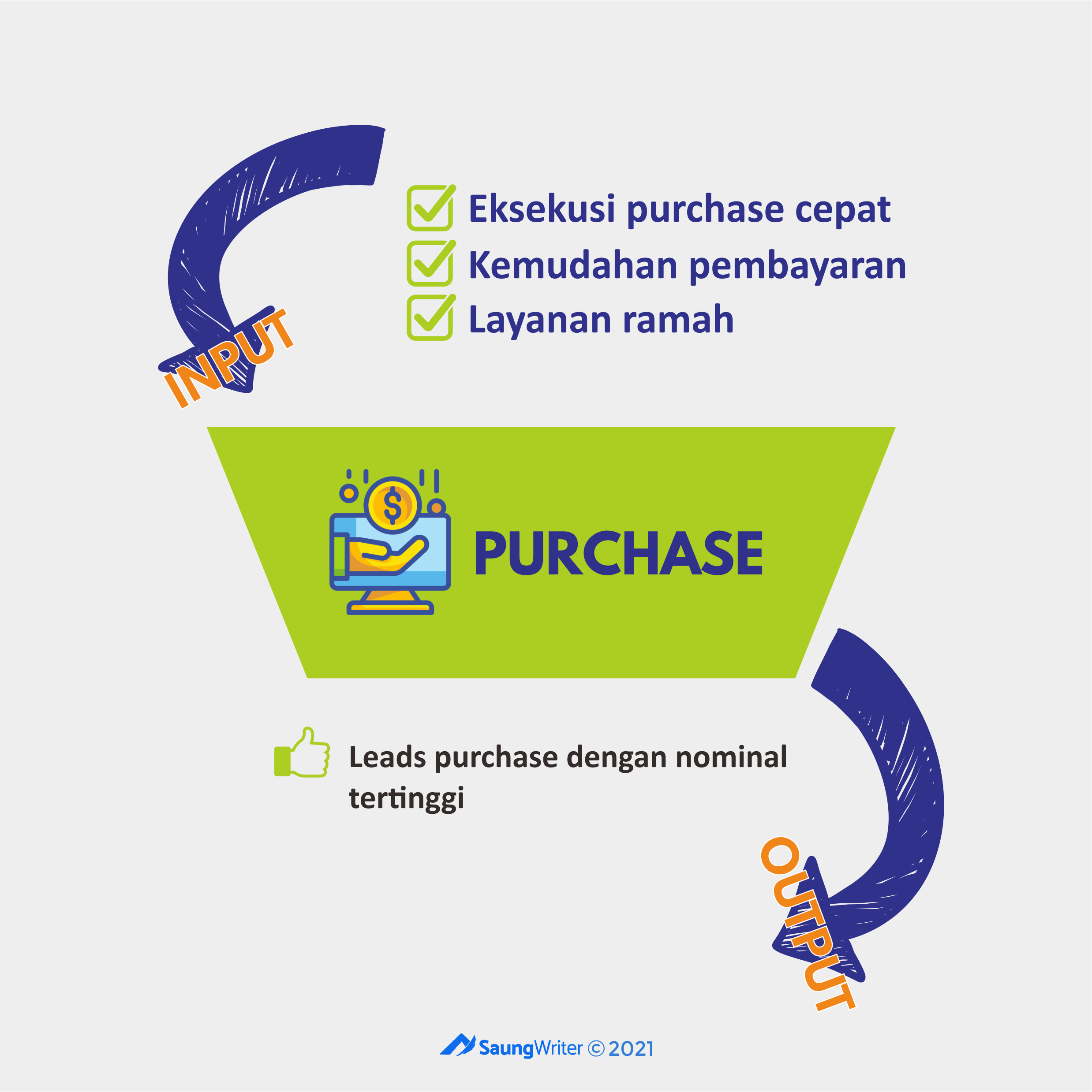 Marketing funnel tahap purchase