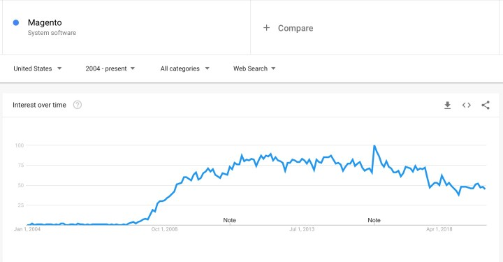 Magento Trend over time