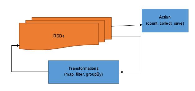 saurzcode-rdd-transformation-action