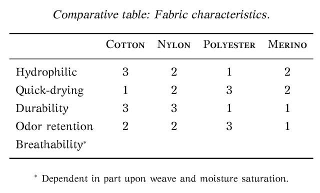 cotton nylon polyester wool merino