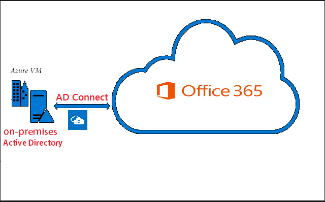 Active Directory Federation Services (AD FS) & Azure Active