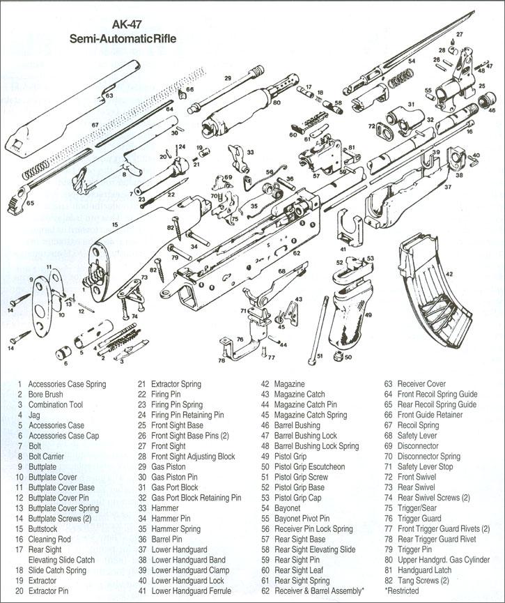 Practical Eschatology: Building Another AK--The Rivet Build