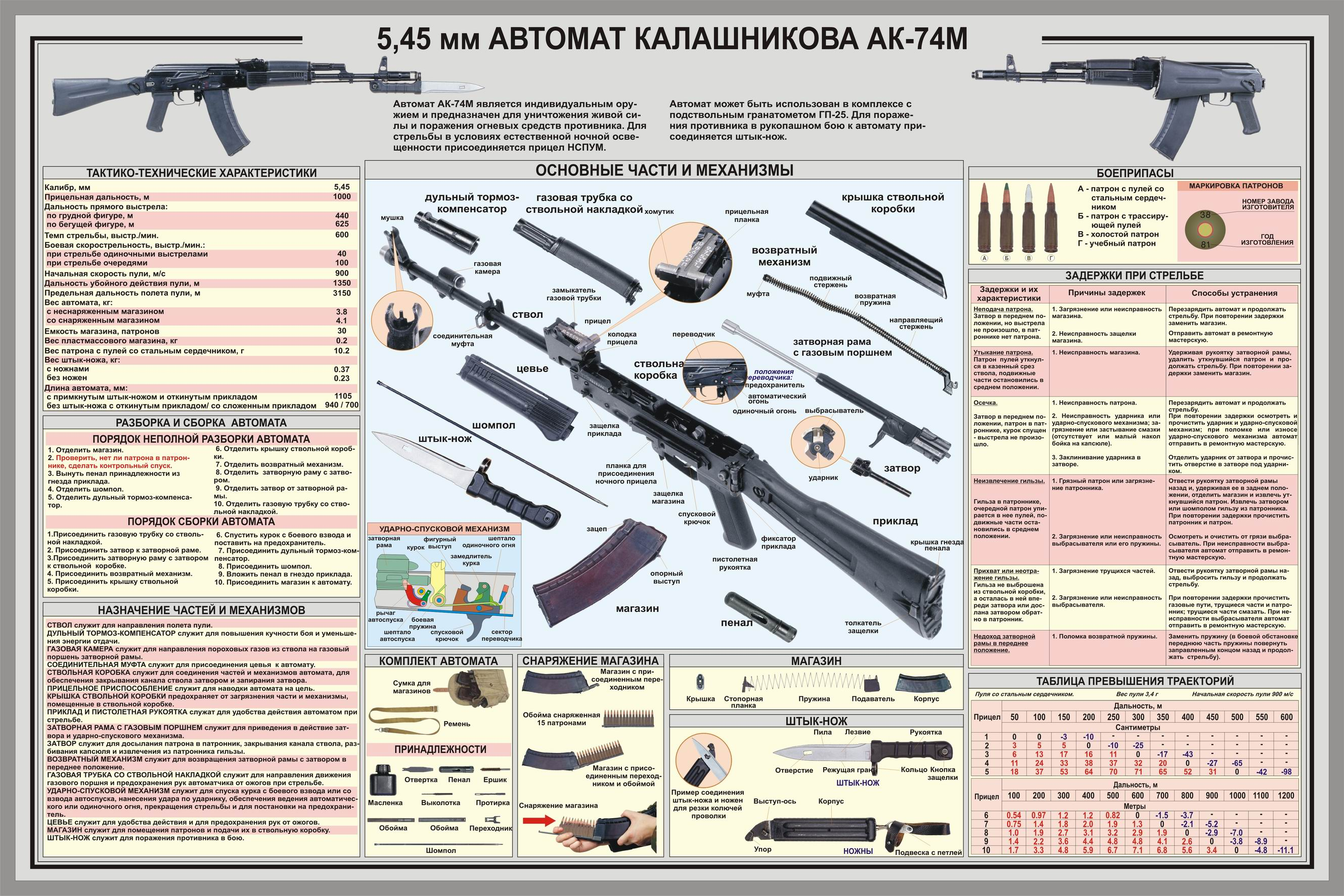ak 47 receiver parts diagram bayliner capri wiring akm 74 the savannah arsenal project