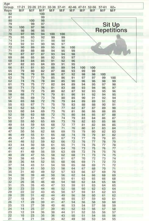 Army Apft Run Chart : chart, Chart, Gallery