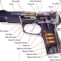 Ruger Pistol Parts Diagram Duraspark 2 Wiring Semi-auto | The Savannah Arsenal Project