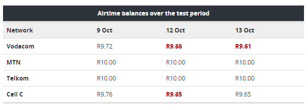 Vodacom airtime disappear tests