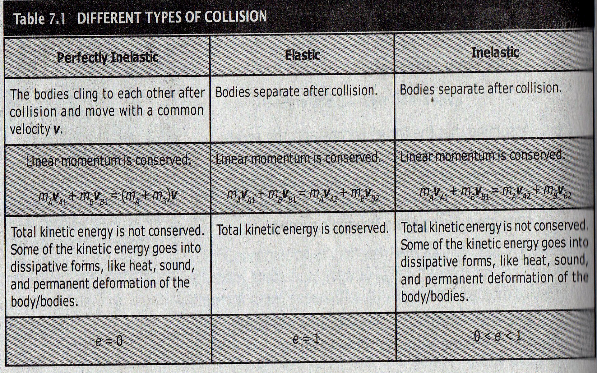 Types Of Collision