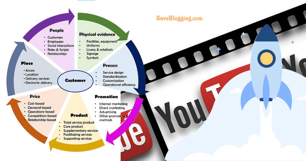 How to use YouTube to Market your Business 4 KILLER Working Methods