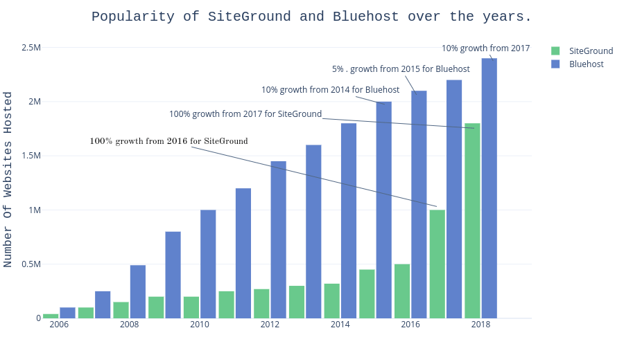Is SiteGround better than Bluehost? Popularity Chart over 12 years.